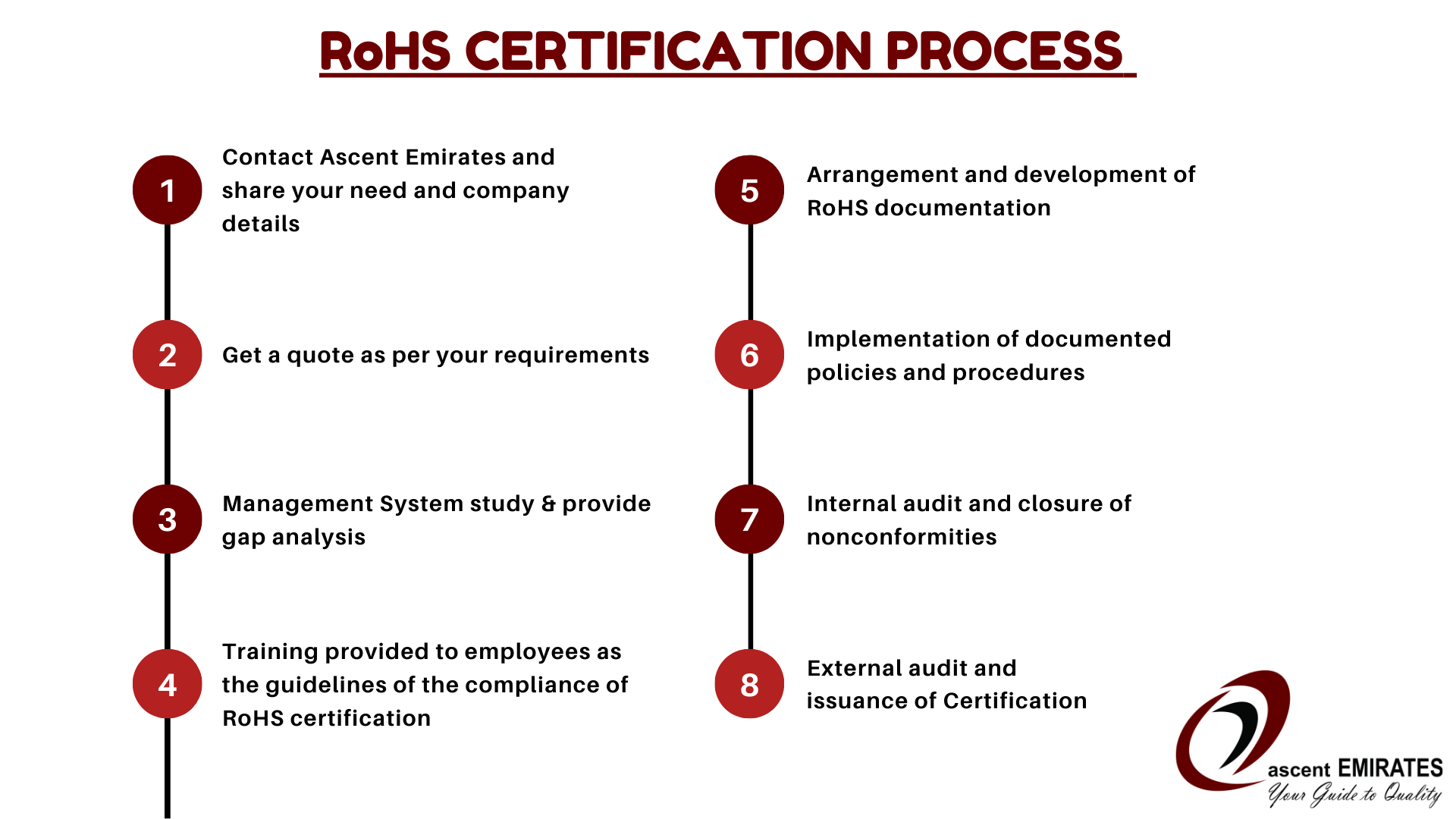 RoHS CERTIFICATION PROCESS IN DUBAI AND UAE